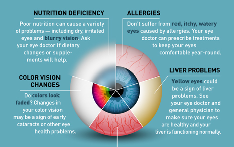 10 Health Problems Your Eyes Could Be Showing